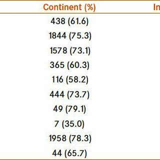 Prevalence and risk factors of urinary incontinence in