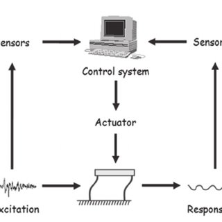 Block diagram of closed-loop and open-loop system