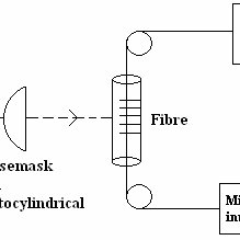 (PDF) Mathematical Formulation for Strain and Pressure