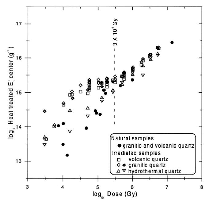 The number of oxygen vacancies per gram in quartz plotted ...
