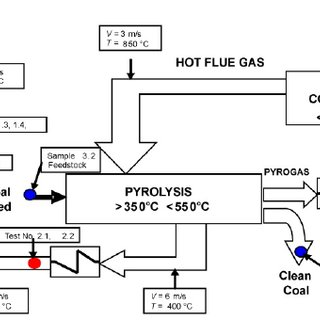 (PDF) The 3R anthracite clean coal technology: Economical