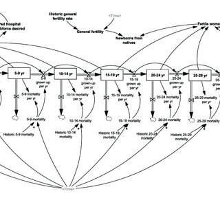 The system dynamic model for the scenarios and variables