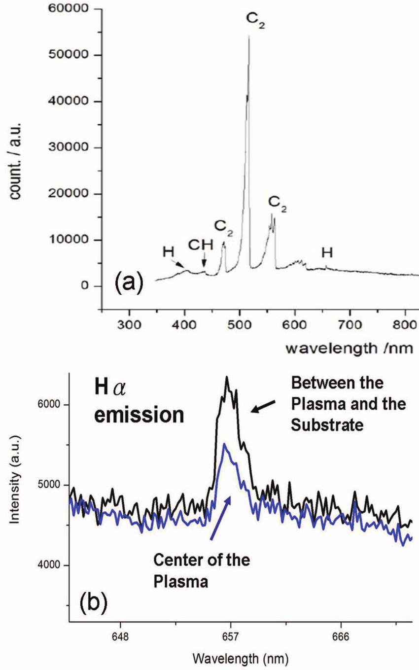 (a) Optical emission spectrum of diamond CVD plasma which