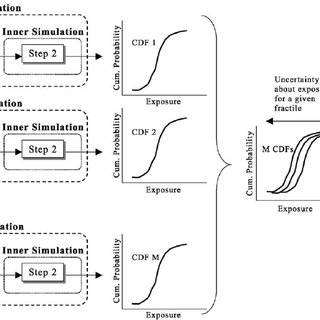 The flow chart of the parameter uncertainty analysis
