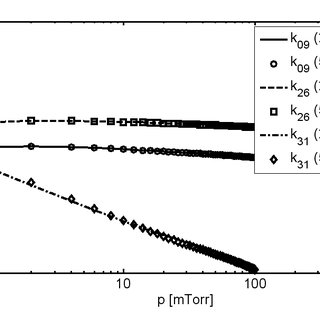 Temperature dependence of yield stress for annealed ingot