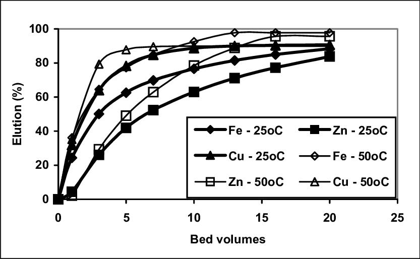 Elution of Dowex 1X8 ion exchange resin using 1mol/L NaSCN