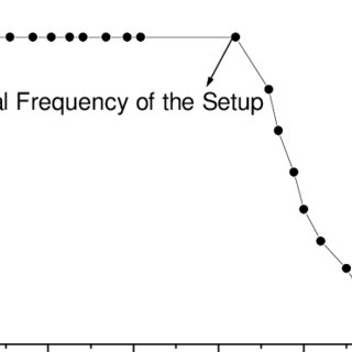(PDF) The influence of natural frequency of the