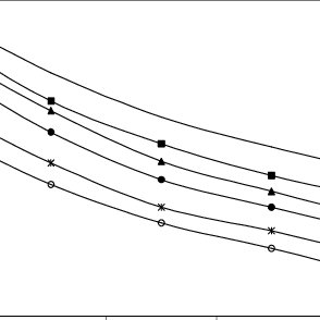 Effect of engine speed on the percentage heat loss at