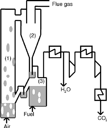 Schematic view of chemical-looping combustion (1) Air