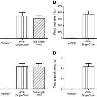 (PDF) Preclinical efficacy and safety of rVIII-SingleChain