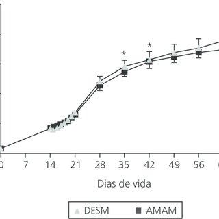 (PDF) O desmame precoce afeta o ganho de peso e a