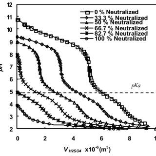(PDF) Kinetics reaction of Primary and Secondary Amine