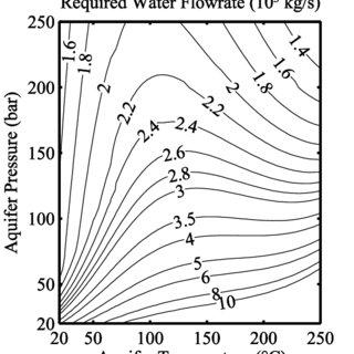 (PDF) Coal energy conversion with carbon sequestration via