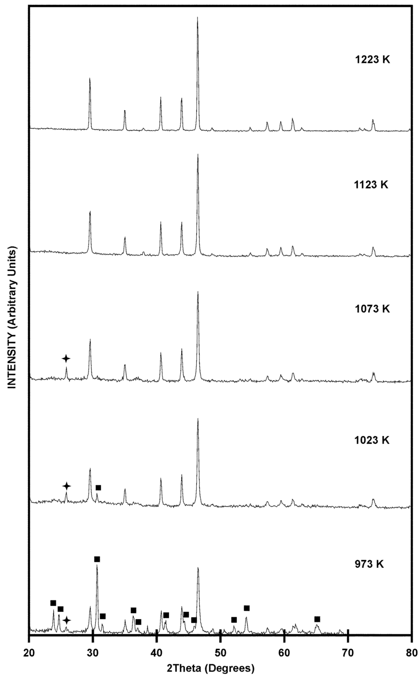 medium resolution of x ray diffraction patterns of the products resulting after thermal treatment in the conditions described in the text of the freeze dried precursor of