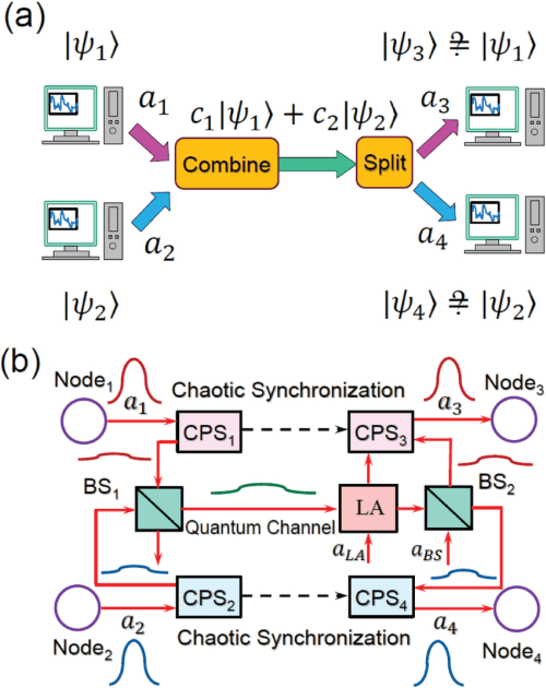 small resolution of diagrams of the quantum multiple access networks a quantum information transmission between two