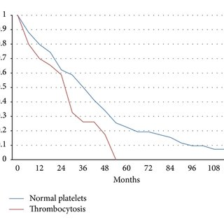 (PDF) Pretreatment Thrombocytosis as a Prognostic Factor