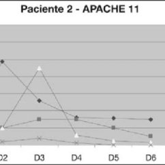 Escore Prognostico Sofa Traditional Leather Sectional Valores Medios Diarios Da Ck Il 6 Mif E Estudos Figura 2 Evolucao Diaria Do Paciente