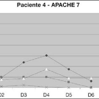 escore prognostico sofa claremore by loon peak valores medios diarios da ck il 6 mif e estudos figura 4 evolucao diaria do paciente na tabela 1 pode se observar as
