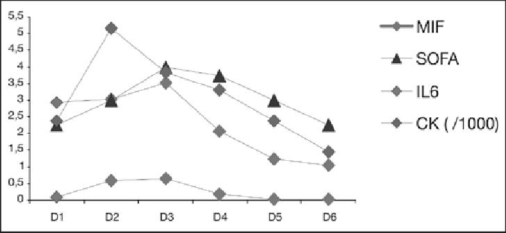 escore prognostico sofa sleek sets for small flats valores medios diarios da ck il 6 mif e estudos previos ja haviam demonstrado correlacao entre trauma liberacao de citocinas inflamatorias 1