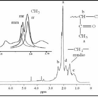 (PDF) Homopolymerization of benzylmethacrylate and