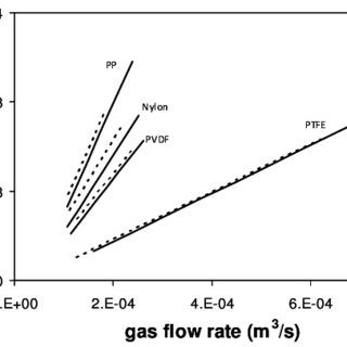 A schematic of gas and liquid flow in a hollow fiber