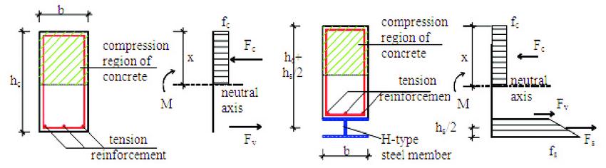 Model for flexural strength analysis. | Download Scientific Diagram