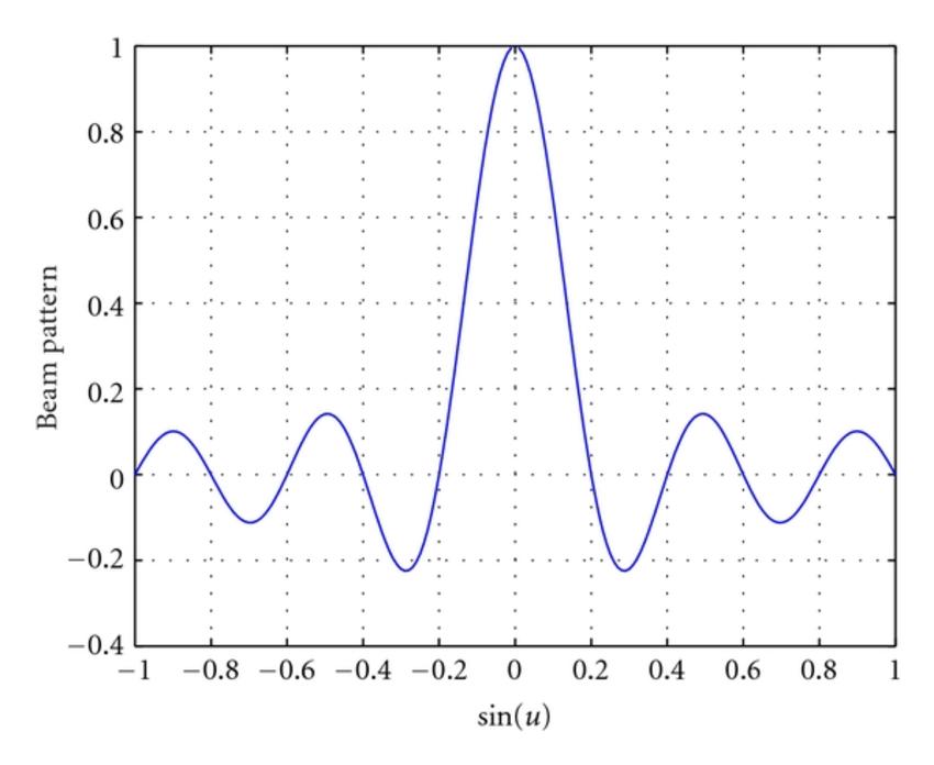 Beam pattern of the uniform linear array (M=10,d/λ=0.5,u0