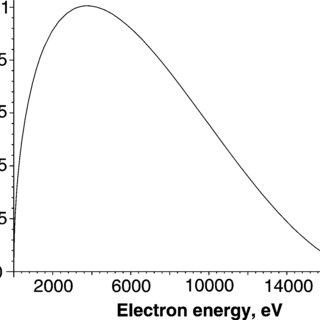 Brightness and flux of the ALS IR ring and existing ALS