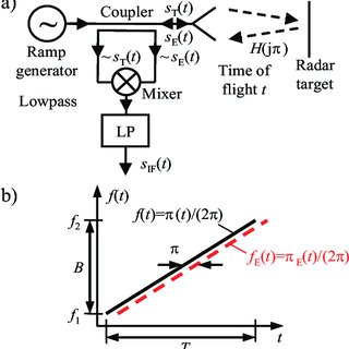 (PDF) Implementation and evaluation of coherent synthetic