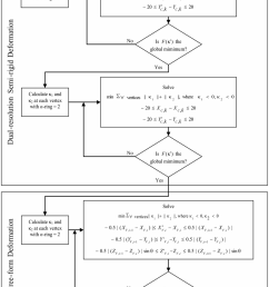 flow chart of the restoration process flow chart of the dual resolution semi rigid [ 850 x 1274 Pixel ]