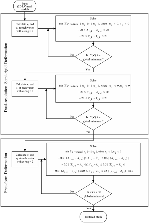 small resolution of flow chart of the restoration process flow chart of the dual resolution semi rigid