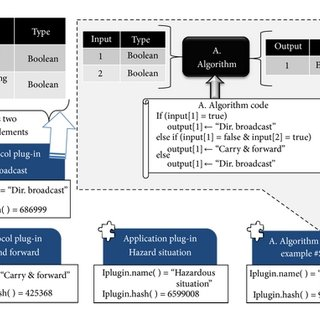 Adaptation middleware position in the OSI model