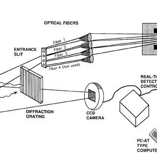 (PDF) Optical Emission Spectroscopy on the Gaseous