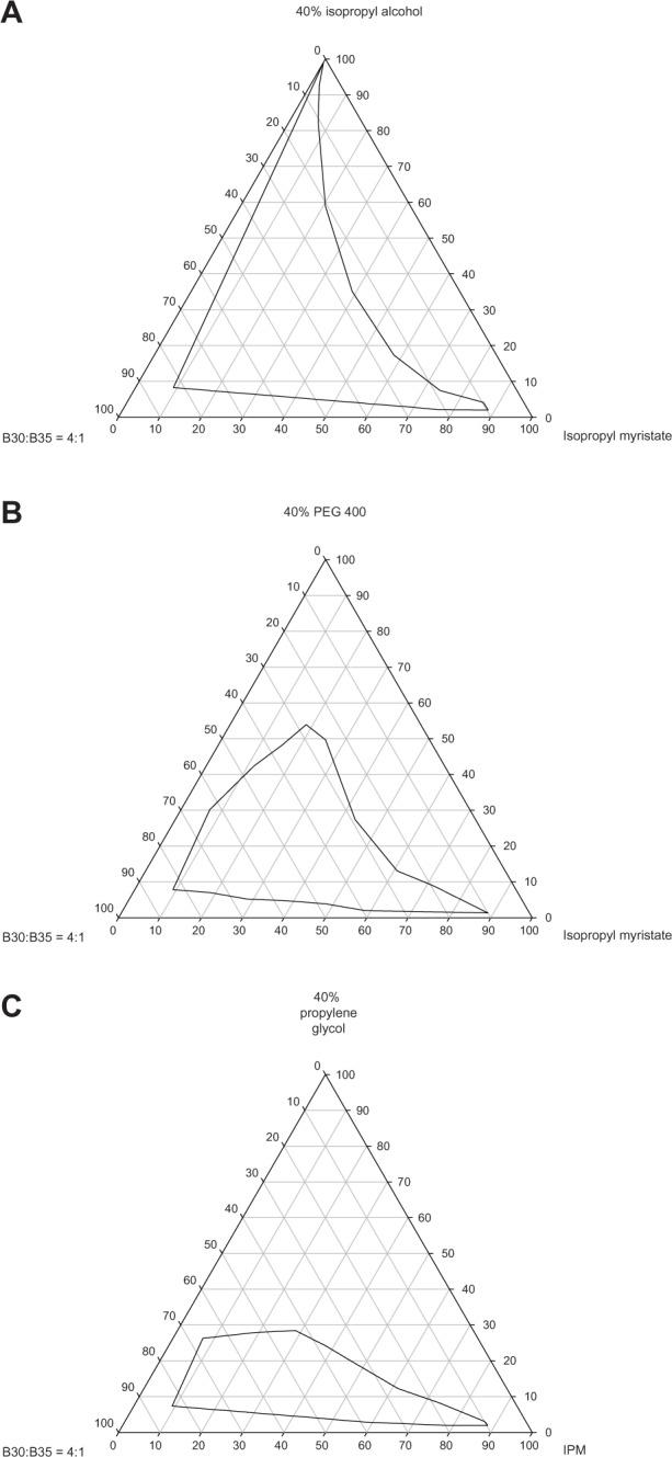 medium resolution of pseudoternary phase of microemulsion composed of isopropyl myristate mixed brij 30 brij 35 surfactant