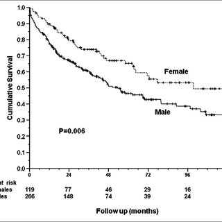 (PDF) Role of gender in the survival of surgical patients