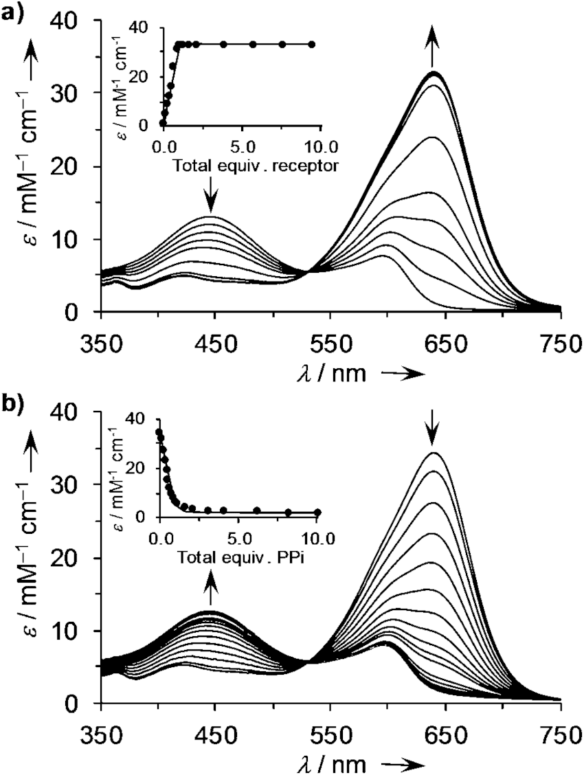 (a) Changes in absorbance of PV solution (20 mM) upon