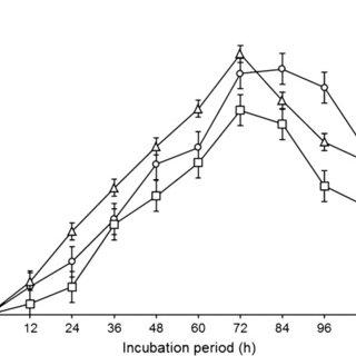 (PDF) Kinetics of improved 1,4-alpha-D-glucan
