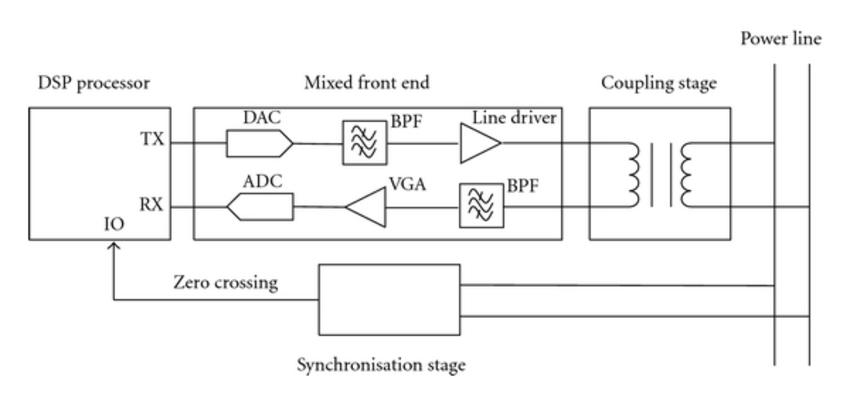 Modem Block Diagram – Vaughn's Summaries