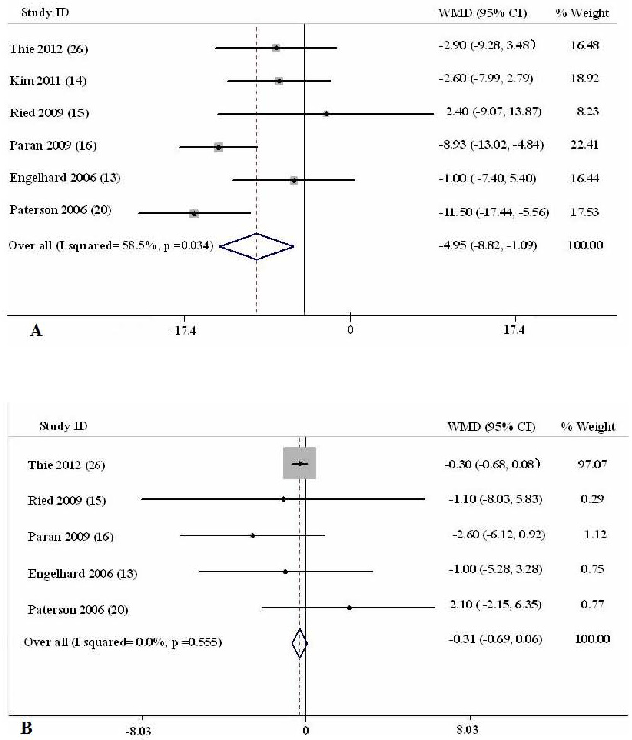 Meta-analysis of the effect of lycopene on blood pressure
