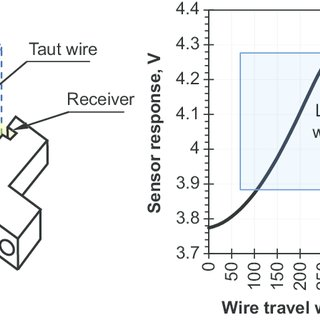 Omron photomicrosensor and its sensitivity graph