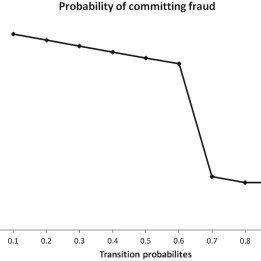 (PDF) WITHDRAWN: Determining expected behavior of