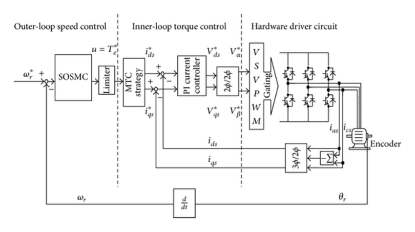 Super-twisting SOSMC speed control block diagram of SynRM