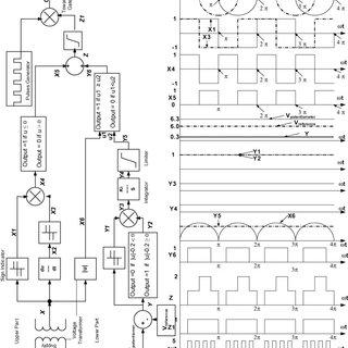 Firing angle controller: (a) control block diagram, (b