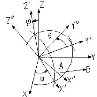 (PDF) Analysis of Image Rotation for Aerial Remote Sensor