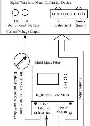 Verification wiring diagram of digital watthour meter