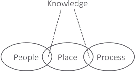 To perform tasks relating to place knowledge of people and