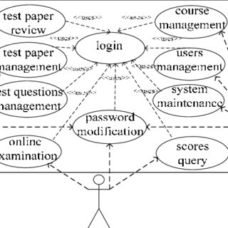 With UML use case diagram representation system's function