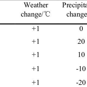 Dryness Index PET/P (potential evapotranspiration