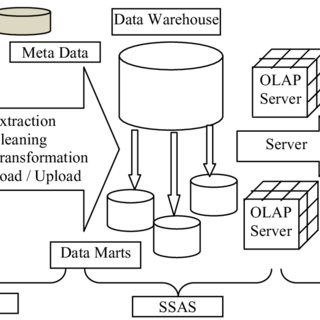 (PDF) The Application Research of OLAP in Police