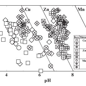 Comparisons of adsorption isotherms among heavy metals and
